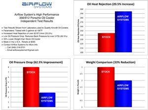 2013 Porsche oil cooler performance